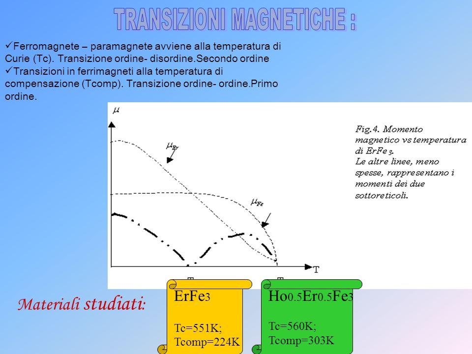 ErFe 3 Tc=551K; Tcomp=224K Ho 0.5 Er 0.5 Fe 3 Tc=560K; Tcomp=303K Ferromagnete – paramagnete avviene alla temperatura di Curie (Tc). Transizione ordin