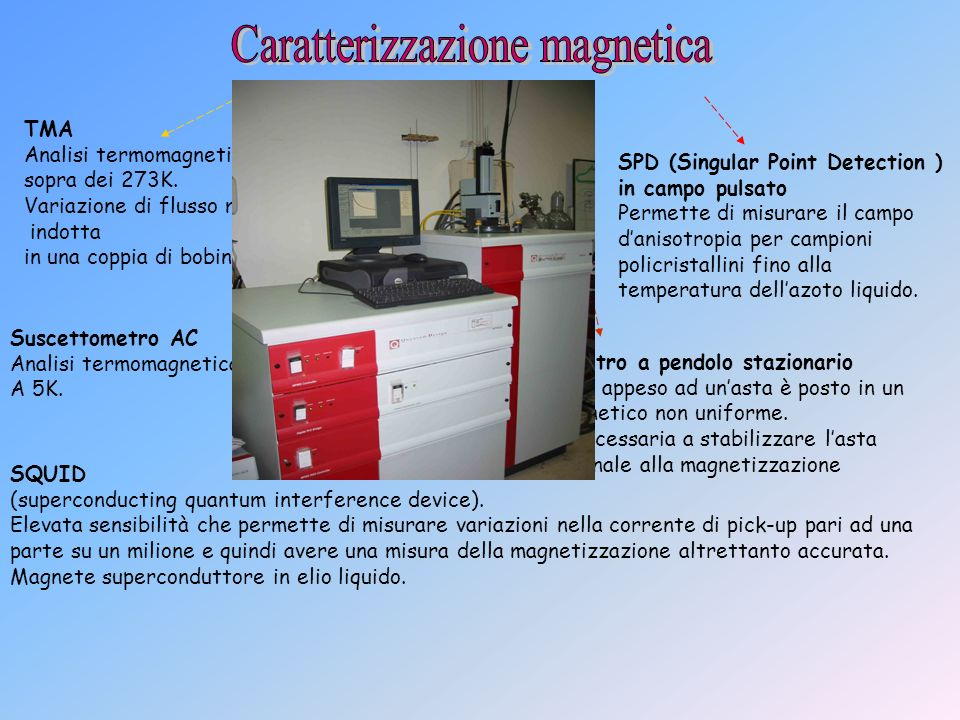 TMA Analisi termomagnetica sopra dei 273K. Variazione di flusso magnetico indotta in una coppia di bobine pick-up Suscettometro AC Analisi termomagnet
