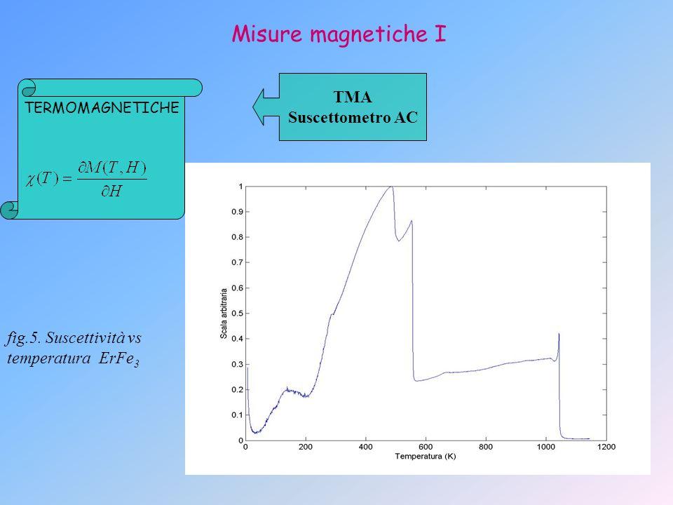 Misure magnetiche II MAGNETIZZAZIONE ISOTERMA SQUID MAGNETOMETRO A PENDOLO STAZIONARIO