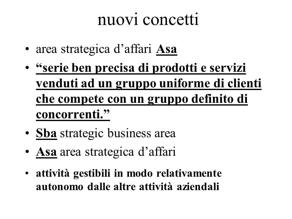 nuovi concetti area strategica daffari Asa serie ben precisa di prodotti e servizi venduti ad un gruppo uniforme di clienti che compete con un gruppo