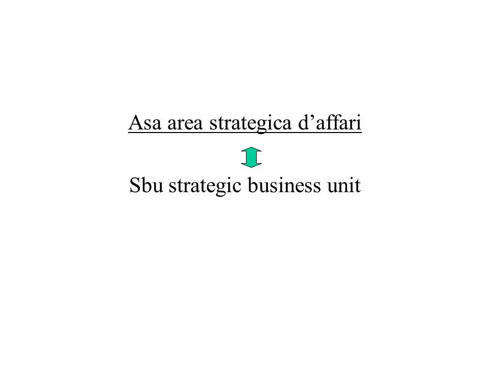 Asa area strategica daffari Sbu strategic business unit