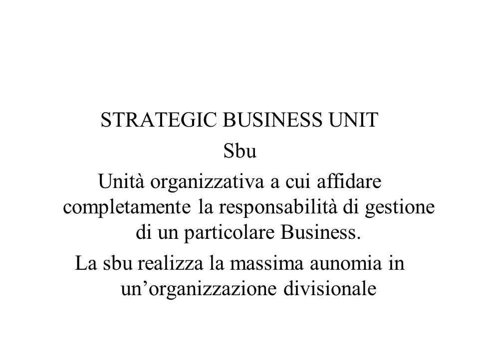STRATEGIC BUSINESS UNIT Sbu Unità organizzativa a cui affidare completamente la responsabilità di gestione di un particolare Business. La sbu realizza