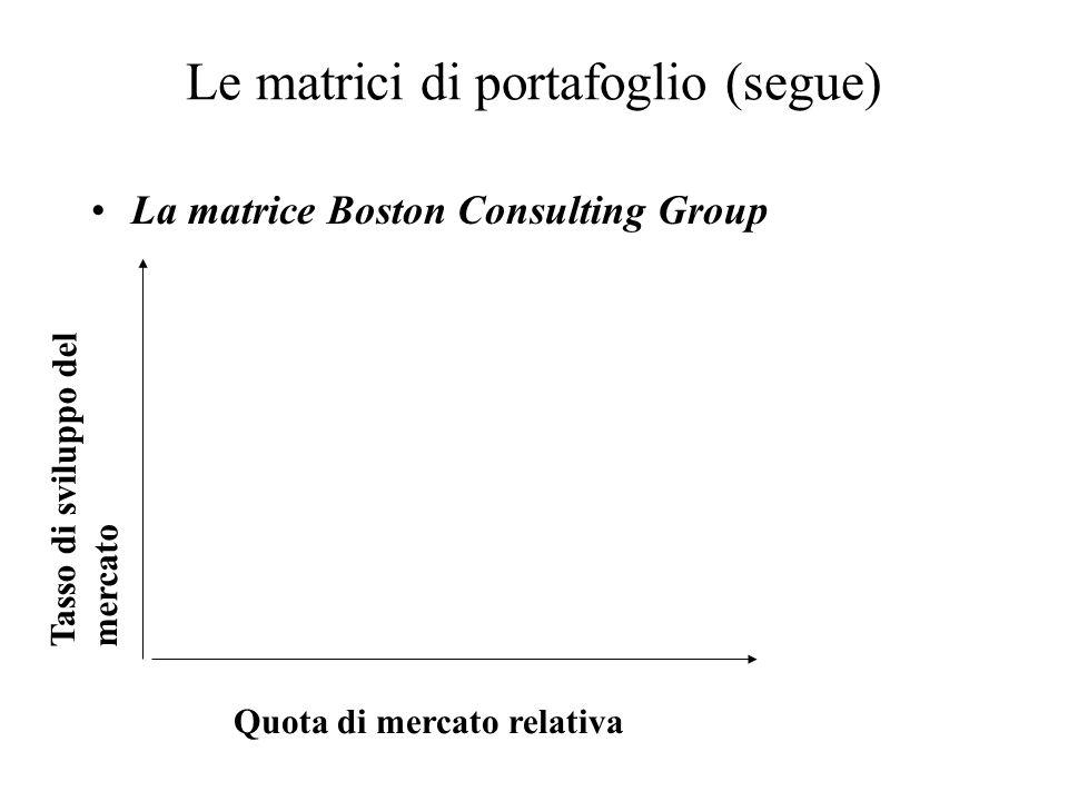 Le matrici di portafoglio (segue) La matrice Boston Consulting Group Quota di mercato relativa Tasso di sviluppo del mercato