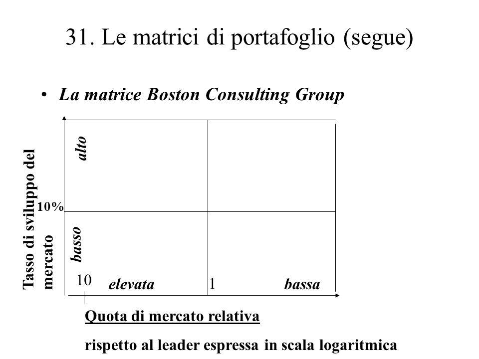 31. Le matrici di portafoglio (segue) La matrice Boston Consulting Group Quota di mercato relativa rispetto al leader espressa in scala logaritmica Ta
