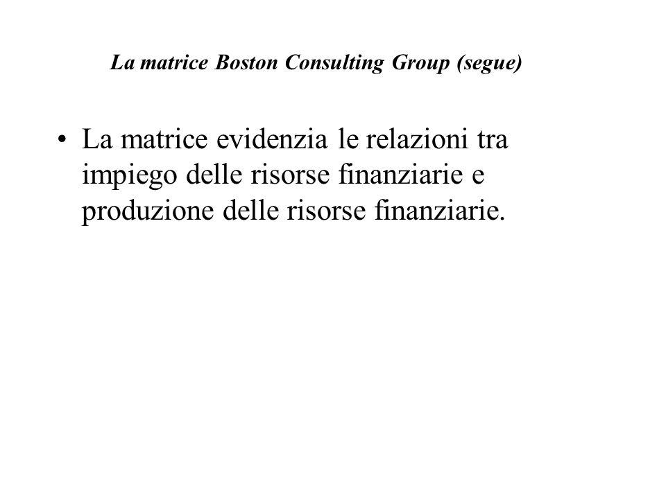 La matrice Boston Consulting Group (segue) La matrice evidenzia le relazioni tra impiego delle risorse finanziarie e produzione delle risorse finanzia