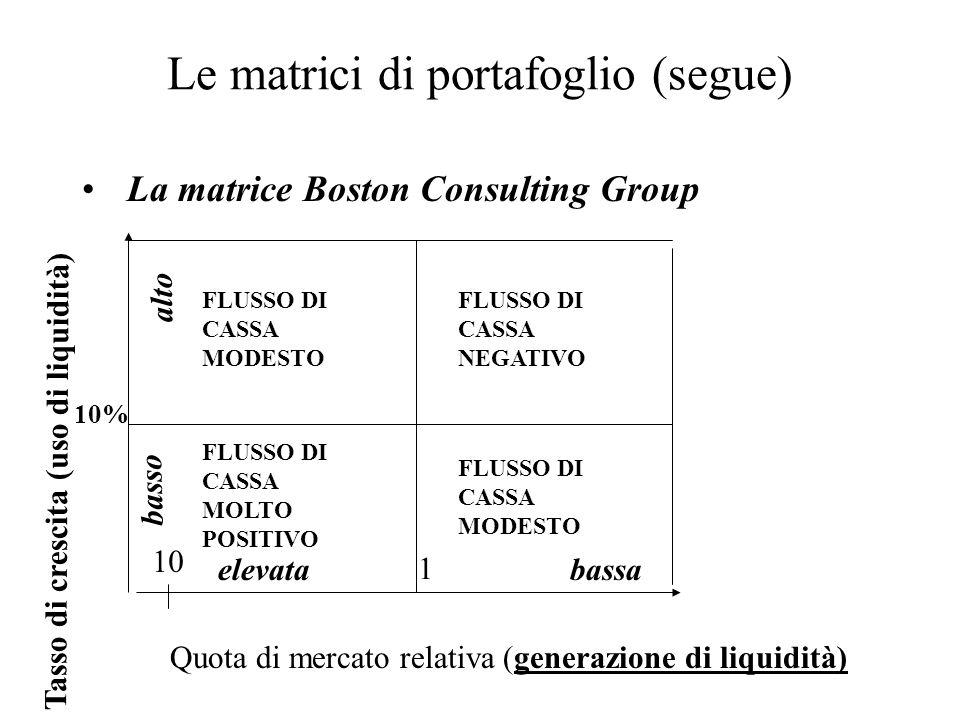 Le matrici di portafoglio (segue) La matrice Boston Consulting Group Quota di mercato relativa (generazione di liquidità) Tasso di crescita (uso di li