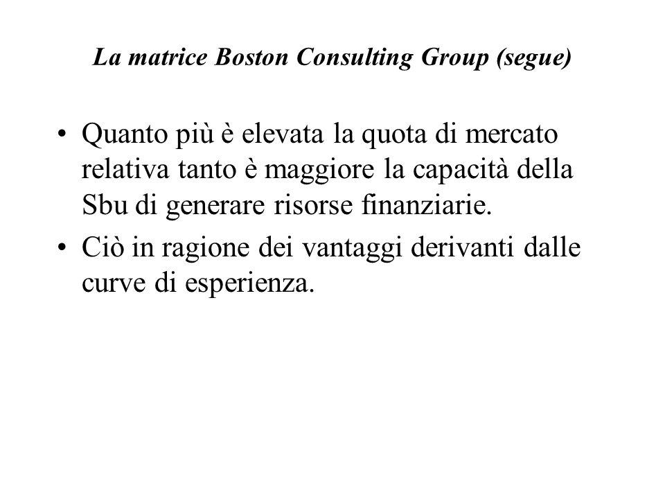 La matrice Boston Consulting Group (segue) Quanto più è elevata la quota di mercato relativa tanto è maggiore la capacità della Sbu di generare risors