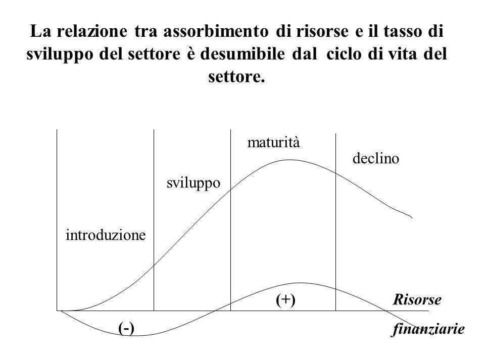 La relazione tra assorbimento di risorse e il tasso di sviluppo del settore è desumibile dal ciclo di vita del settore. introduzione sviluppo maturità