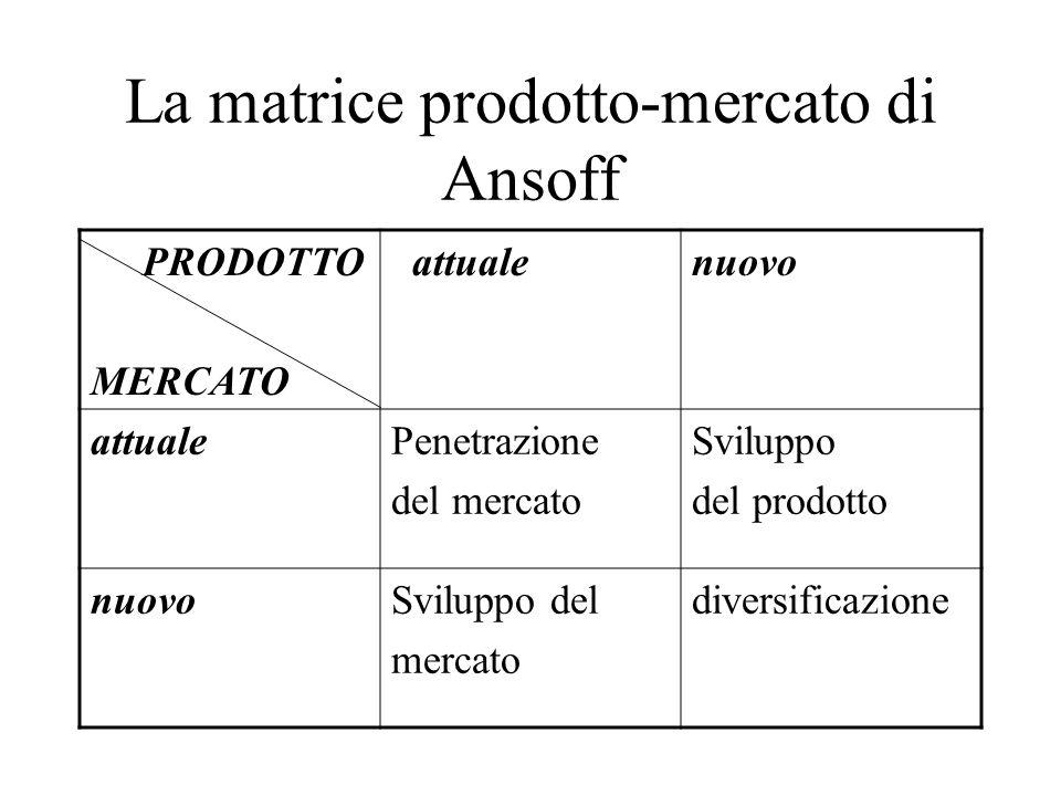 La matrice prodotto-mercato di Ansoff PRODOTTO MERCATO attualenuovo attualePenetrazione del mercato Sviluppo del prodotto nuovoSviluppo del mercato di