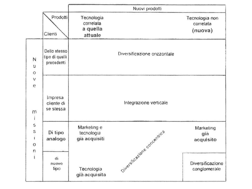 Ansoff individua 4 modalità di diversificazione 1.Orizzontale: produzioni nuove per gli stessi clienti (la meno rischiosa) 2.Correlata o concentrica: nuove attività sinergiche ( per esempio si utilizzano competenze tecniche esistenti)