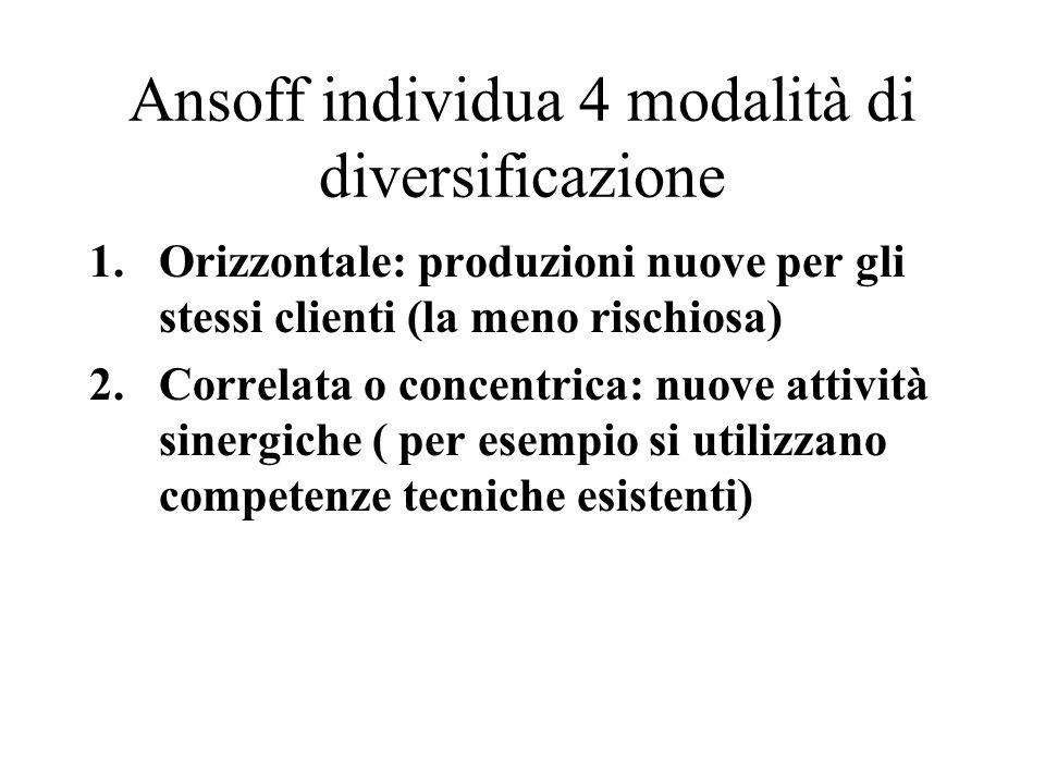 Ansoff individua 4 modalità di diversificazione 3.Conglomerale: estensione dellattività verso aree completamente nuove nuovi mercati e nuovi prodotti (nuovi clienti con tecnologie nuove) 4.verticale.: limpresa desina a se stessa la nuova produzione.