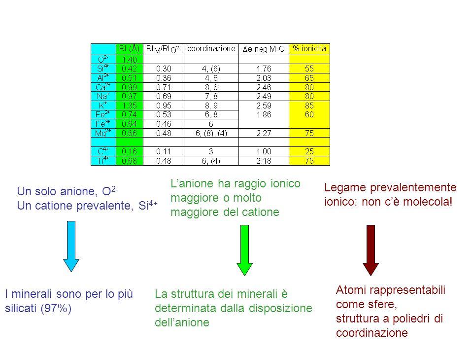 Sanidino (KAlSi 3 O 8 disordinato) Microclino (KAlSi 3 O 8, ordinato) Albite (NaAlSi 3 O 8, ordinato) Polimorfismo ordine-disordine