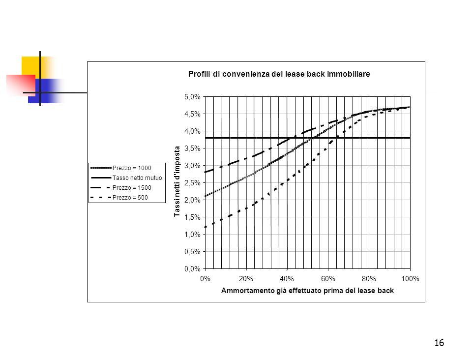 16 Profili di convenienza del lease back immobiliare 0,0% 0,5% 1,0% 1,5% 2,0% 2,5% 3,0% 3,5% 4,0% 4,5% 5,0% 0%20%40%60%80%100% Ammortamento già effett