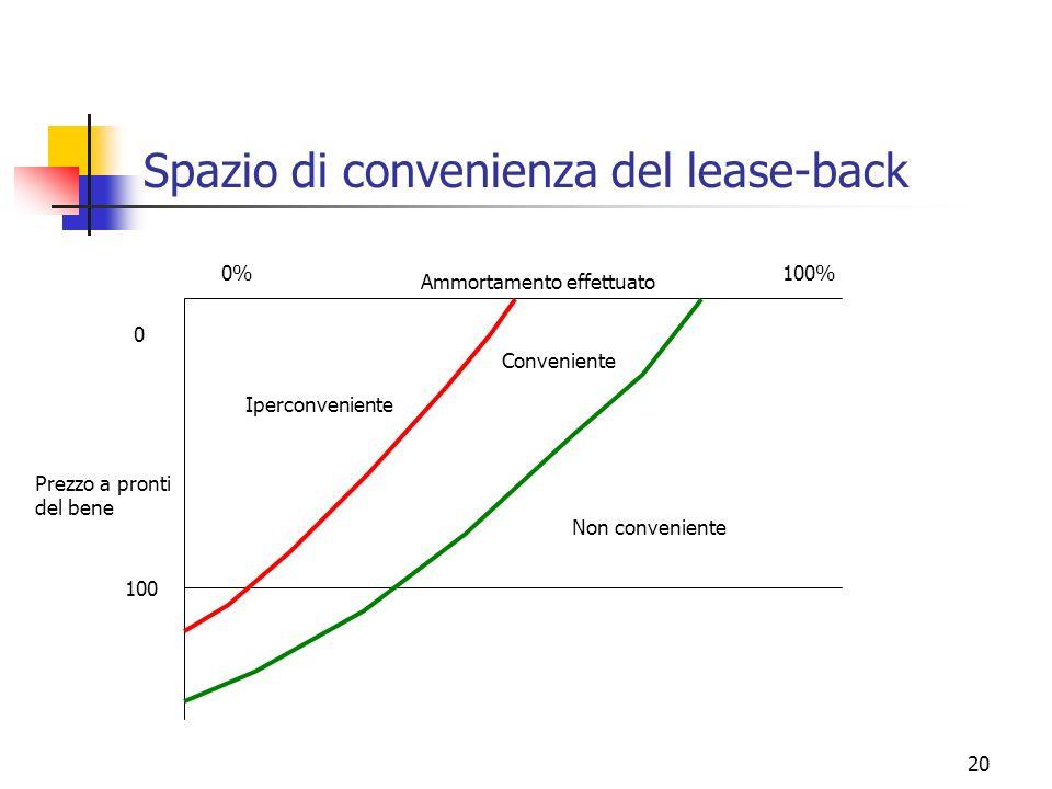 20 Spazio di convenienza del lease-back Ammortamento effettuato 0% 0 Prezzo a pronti del bene 100% 100 Iperconveniente Non conveniente Conveniente