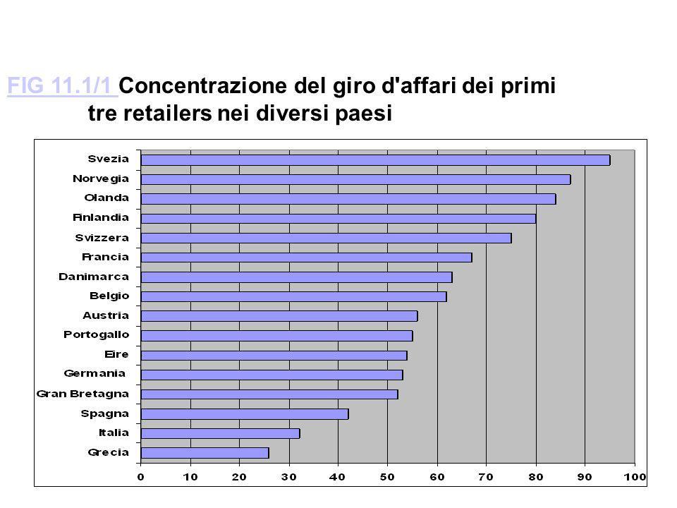FIG 11.1/1 FIG 11.1/1 Concentrazione del giro d'affari dei primi tre retailers nei diversi paesi