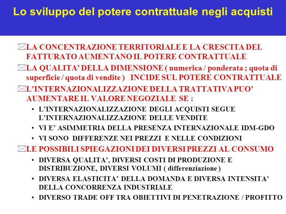 Lo sviluppo del potere contrattuale negli acquisti *LA CONCENTRAZIONE TERRITORIALE E LA CRESCITA DEL FATTURATO AUMENTANO IL POTERE CONTRATTUALE *LA QU