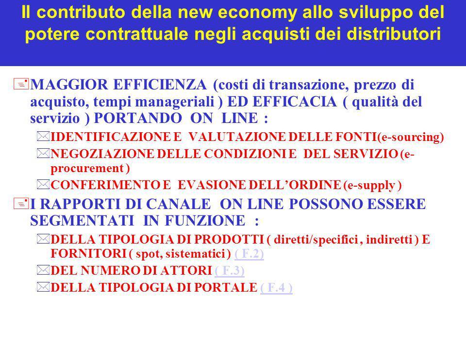 Il contributo della new economy allo sviluppo del potere contrattuale negli acquisti dei distributori +MAGGIOR EFFICIENZA (costi di transazione, prezz