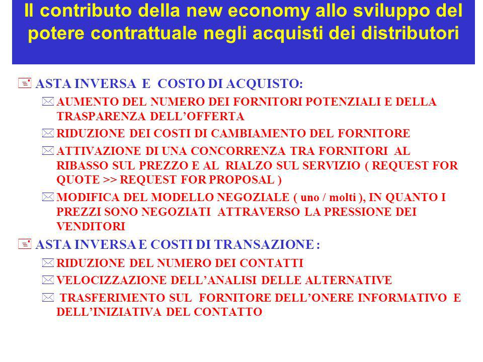Il contributo della new economy allo sviluppo del potere contrattuale negli acquisti dei distributori +ASTA INVERSA E COSTO DI ACQUISTO: *AUMENTO DEL