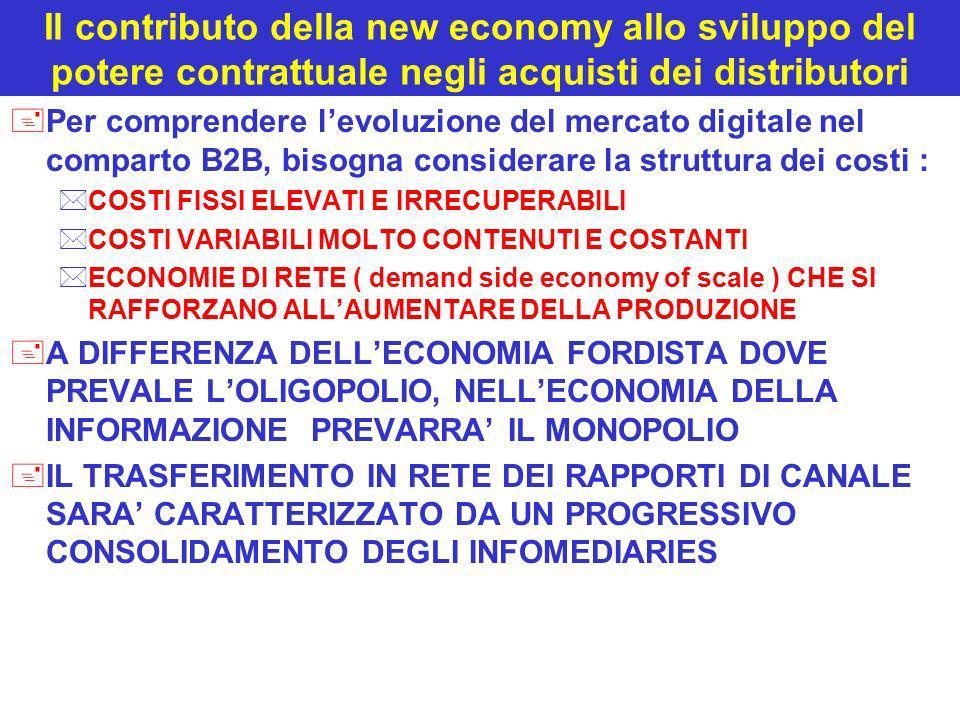 Il contributo della new economy allo sviluppo del potere contrattuale negli acquisti dei distributori +Per comprendere levoluzione del mercato digital