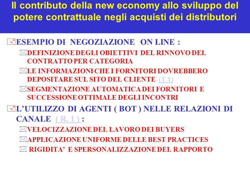 Il contributo della new economy allo sviluppo del potere contrattuale negli acquisti dei distributori +ESEMPIO DI NEGOZIAZIONE ON LINE : *DEFINIZIONE