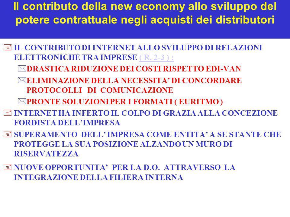 Il contributo della new economy allo sviluppo del potere contrattuale negli acquisti dei distributori +IL CONTRIBUTO DI INTERNET ALLO SVILUPPO DI RELA