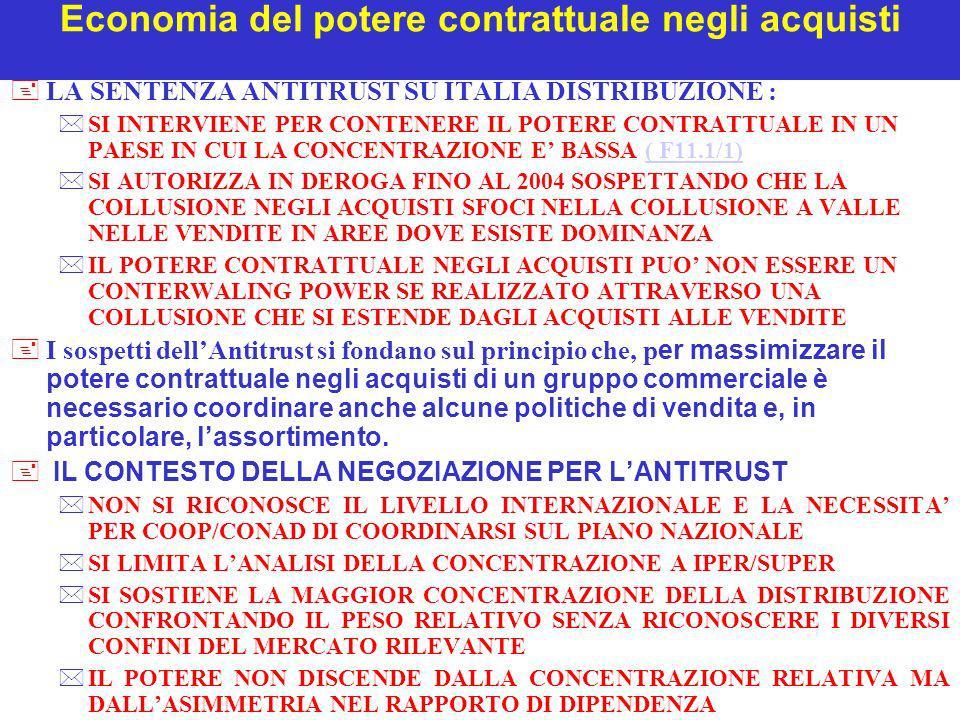 Economia del potere contrattuale negli acquisti +LA SENTENZA ANTITRUST SU ITALIA DISTRIBUZIONE : *SI INTERVIENE PER CONTENERE IL POTERE CONTRATTUALE I