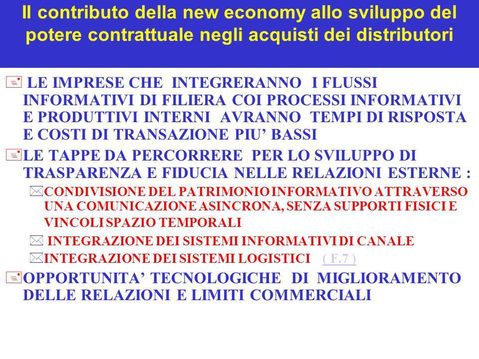 Il contributo della new economy allo sviluppo del potere contrattuale negli acquisti dei distributori + LE IMPRESE CHE INTEGRERANNO I FLUSSI INFORMATI
