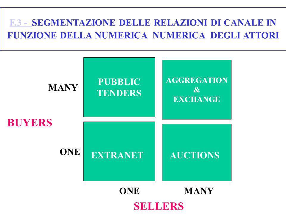 F.3 - F.3 - SEGMENTAZIONE DELLE RELAZIONI DI CANALE IN FUNZIONE DELLA NUMERICA NUMERICA DEGLI ATTORI AGGREGATION & EXCHANGE PUBBLIC TENDERS BUYERS SEL