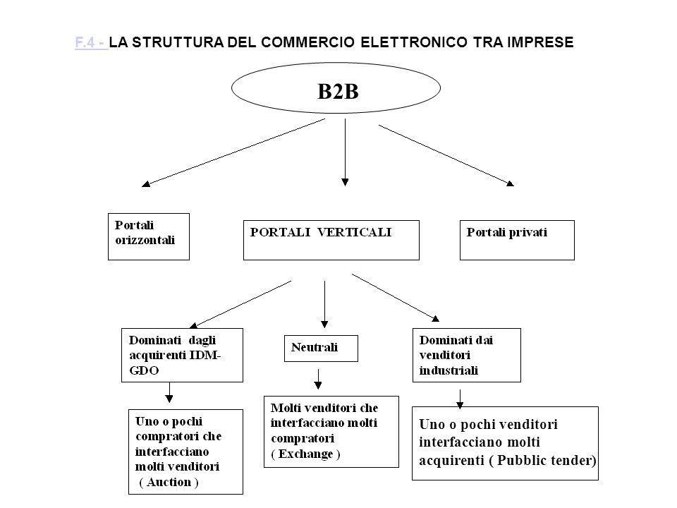 Uno o pochi venditori interfacciano molti acquirenti ( Pubblic tender) F.4 - F.4 - LA STRUTTURA DEL COMMERCIO ELETTRONICO TRA IMPRESE B2B