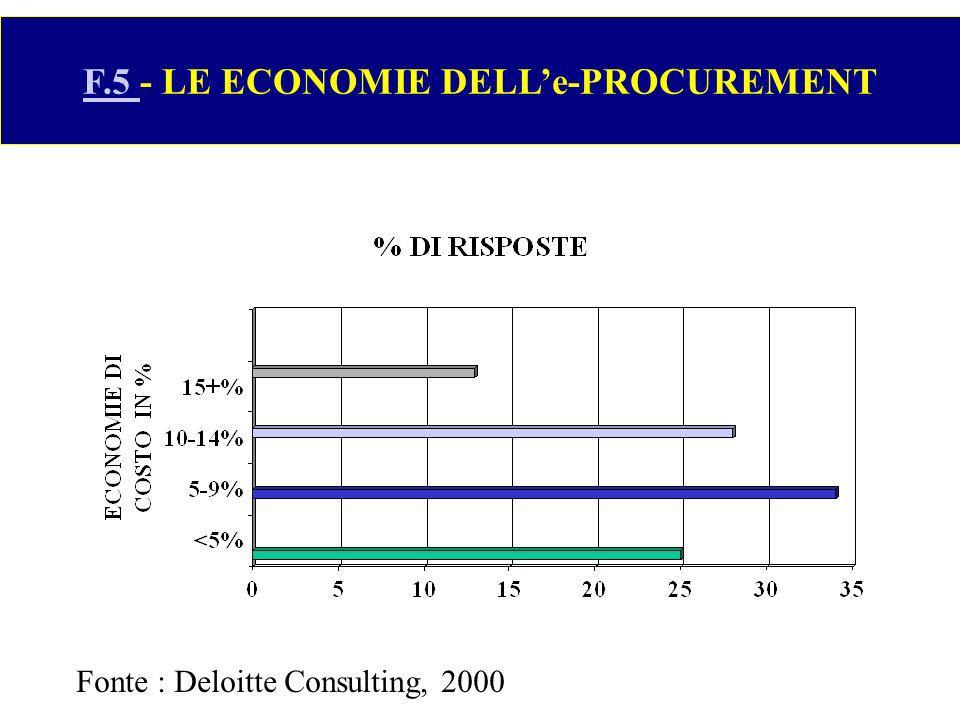 F.5 F.5 - LE ECONOMIE DELLe-PROCUREMENT Fonte : Deloitte Consulting, 2000