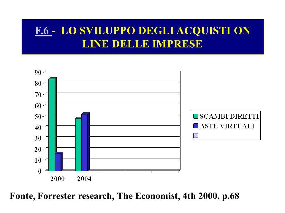F.6 F.6 - LO SVILUPPO DEGLI ACQUISTI ON LINE DELLE IMPRESE Fonte, Forrester research, The Economist, 4th 2000, p.68