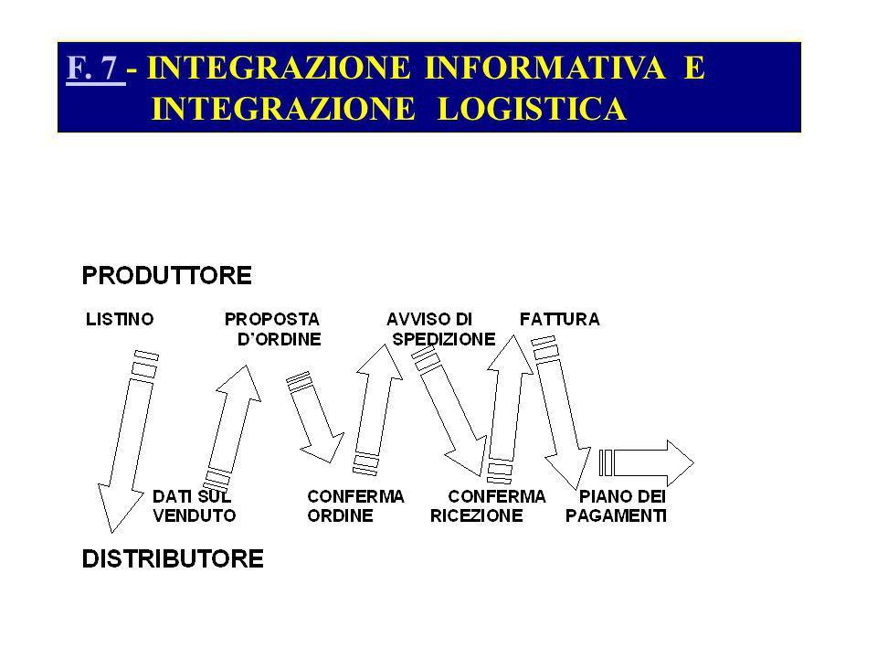 F. 7 F. 7 - INTEGRAZIONE INFORMATIVA E INTEGRAZIONE LOGISTICA