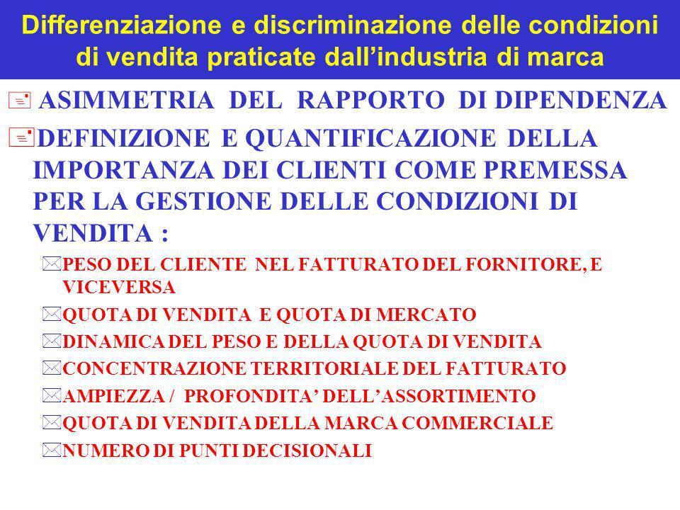 Differenziazione e discriminazione delle condizioni di vendita praticate dallindustria di marca + ASIMMETRIA DEL RAPPORTO DI DIPENDENZA +DEFINIZIONE E