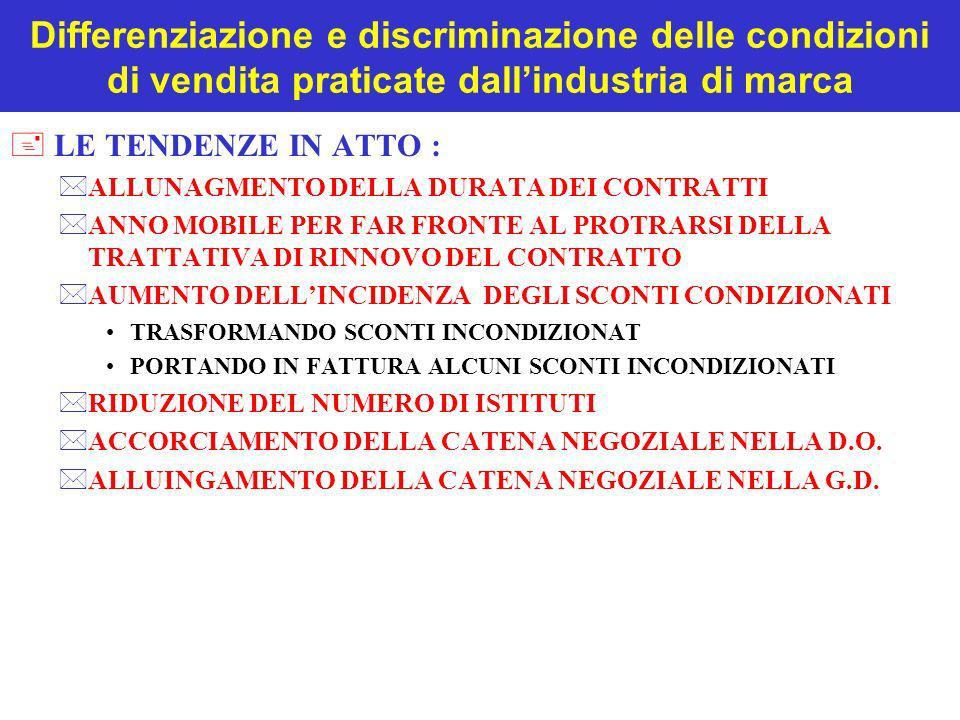 Differenziazione e discriminazione delle condizioni di vendita praticate dallindustria di marca + LE TENDENZE IN ATTO : *ALLUNAGMENTO DELLA DURATA DEI