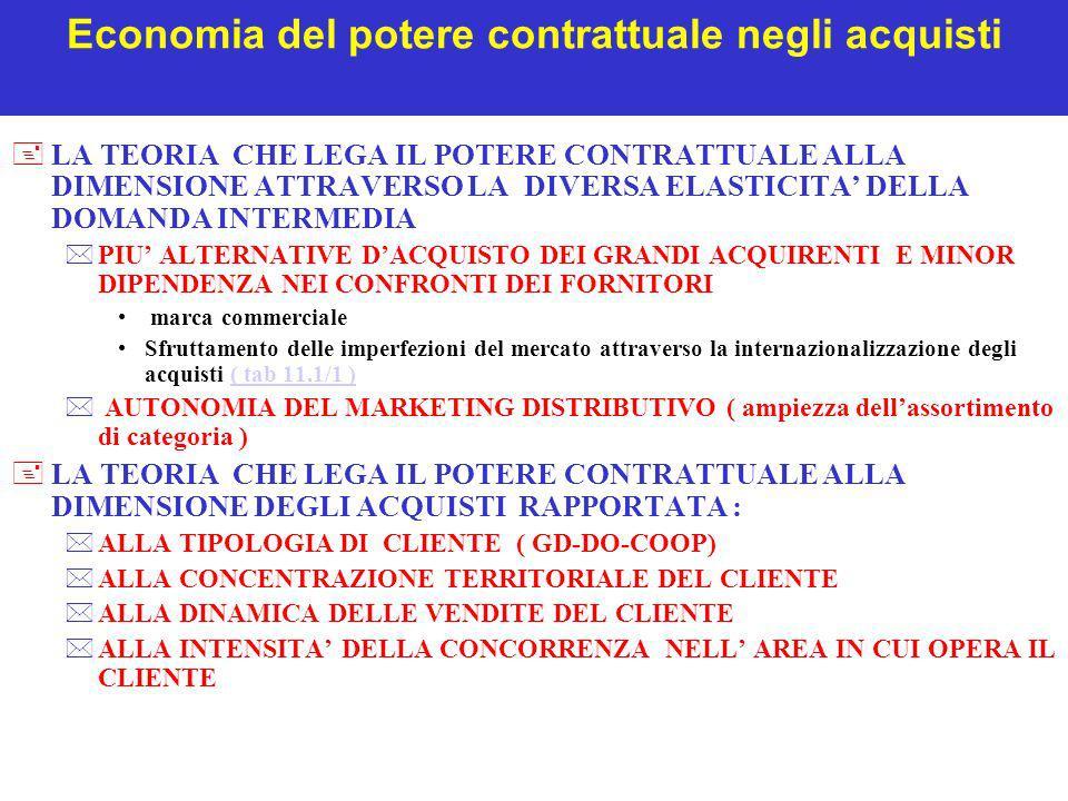 Economia del potere contrattuale negli acquisti +LA TEORIA CHE LEGA IL POTERE CONTRATTUALE ALLA DIMENSIONE ATTRAVERSO LA DIVERSA ELASTICITA DELLA DOMA
