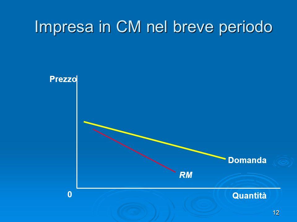 13 Impresa in CM nel breve che fa profitti Quantità 0 Prezzo Domanda RM CMeT CM
