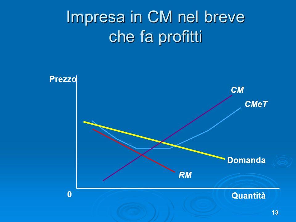 14 Impresa in CM nel breve che fa profitti Quantità Quantità che massimizza il profitto massimizza il profitto 0 Prezzo Prezzo Domanda RM CMeT CM