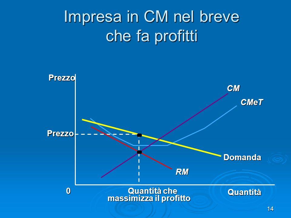 15 Impresa in CM nel breve che fa profitti Quantità Quantità che massimizza il profitto 0 Prezzo Domanda RM CMeT Costo medio totale Profitto CM