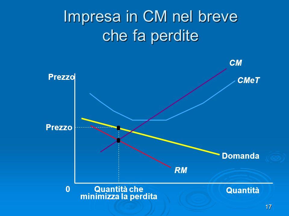 18 Impresa in CM nel breve che fa perdite Quantità 0 Prezzo Prezzo Domanda RM Costo medio totale Quantità che minimizza la perdita Perdita CM CMeT