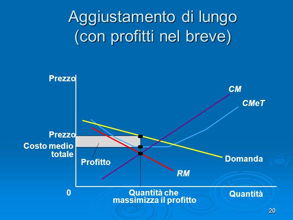 21 Aggiustamento di lungo (con profitti nel breve) Quantità Prezzo 0 Domanda RMa CMeT CMa Q che rende max profitto nel lungo periodo Entrata di nuove imprese