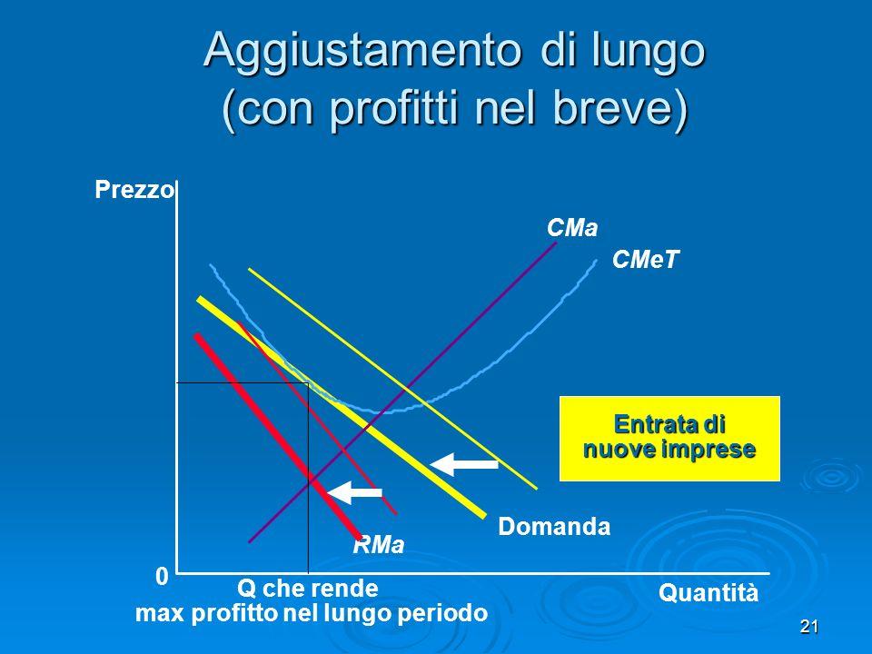 22 Aggiustamento di lungo (con perdite nel breve) Quantità 0 Prezzo Domanda RM Costo medio totale Quantità che minimizza la perdita Perdita CM CMeT