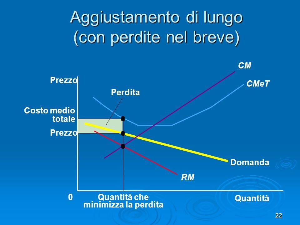Aggiustamento di lungo (con perdite nel breve) Quantità Prezzo 0 Domanda RMa CMeT CMa Q che rende min perdita nel lungo periodo Uscita vecchie imprese