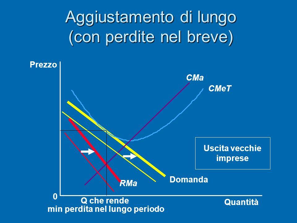 24 Due caratteristiche dellequilibrio di lungo periodo in CM 1.