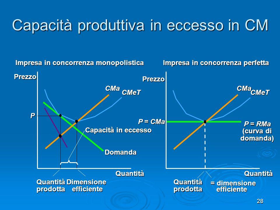 29 Mark-up sul CMa Concorrenza perfetta: P = CMa Concorrenza perfetta: P = CMa Impresa in CM: P > CMa Impresa in CM: P > CMa