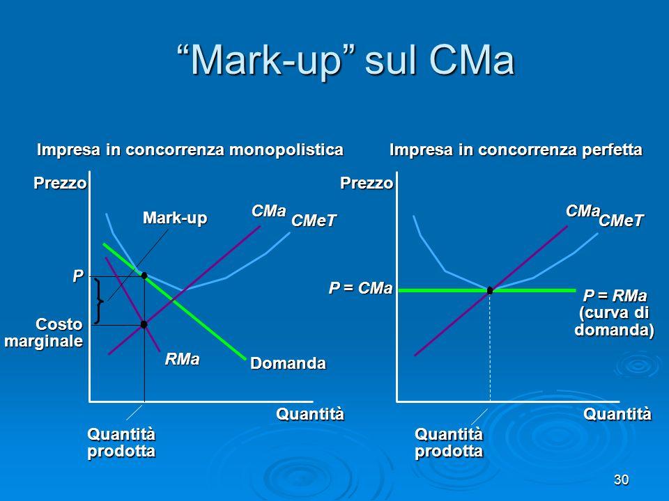 31 CM e benessere sociale Mark-up del P > CMa perdita secca Difficile rimediare Niente antitrust (imprese piccole) Niente antitrust (imprese piccole) Regolamentare P .