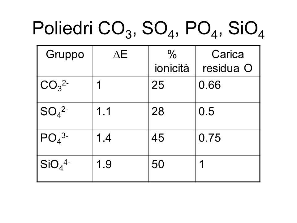Poliedri CO 3, SO 4, PO 4, SiO 4 Gruppo E % ionicità Carica residua O CO 3 2- 1250.66 SO 4 2- 1.1280.5 PO 4 3- 1.4450.75 SiO 4 4- 1.9501