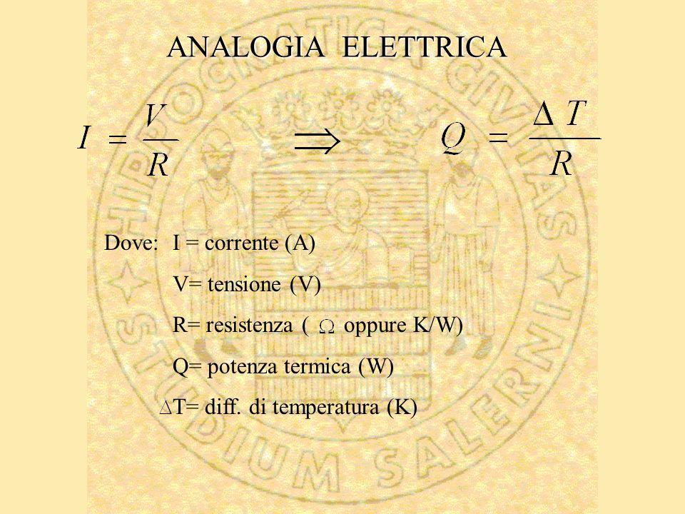 ANALOGIA ELETTRICA Dove:I = corrente (A) V= tensione (V) R= resistenza ( oppure K/W) Q= potenza termica (W) T= diff. di temperatura (K)