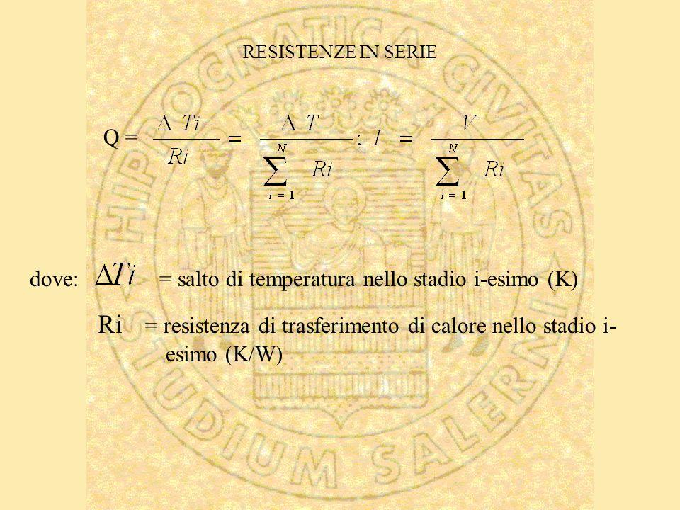RESISTENZE IN SERIE Q = dove: = salto di temperatura nello stadio i-esimo (K) Ri = resistenza di trasferimento di calore nello stadio i- esimo (K/W)