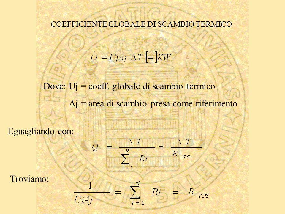 Dove: Uj = coeff. globale di scambio termico Aj = area di scambio presa come riferimento Eguagliando con: Troviamo: COEFFICIENTE GLOBALE DI SCAMBIO TE