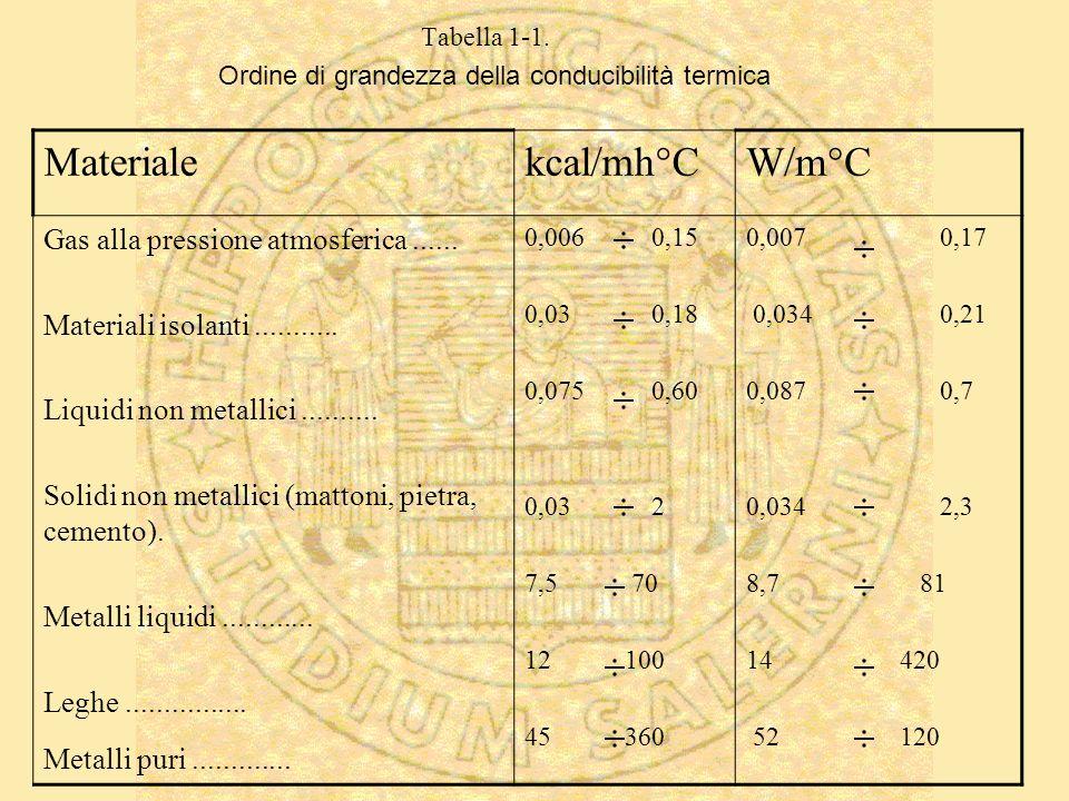 Ordine di grandezza della conducibilità termica Materialekcal/mh°CW/m°C Gas alla pressione atmosferica...... Materiali isolanti........... Liquidi non